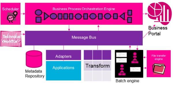 Parts of integration platform