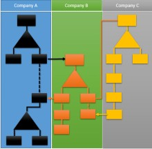 Process Integrator understands the big picture in business area
