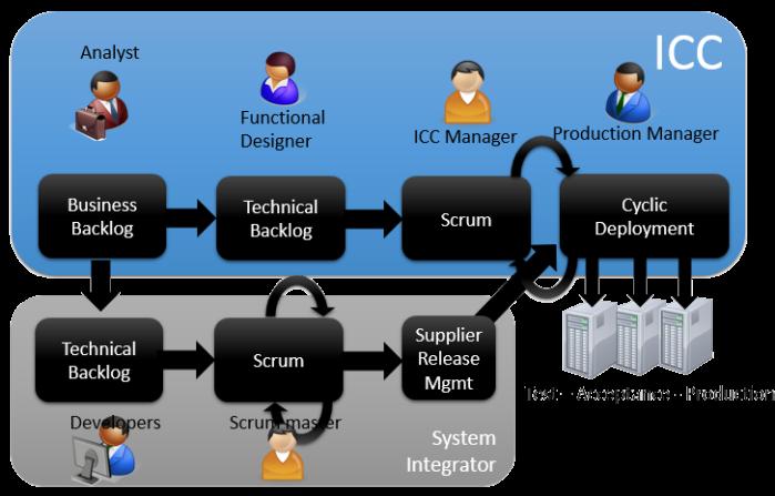 Sample ICC Backlog Cycle
