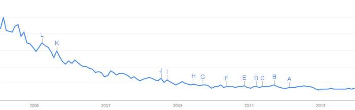EAI Trend