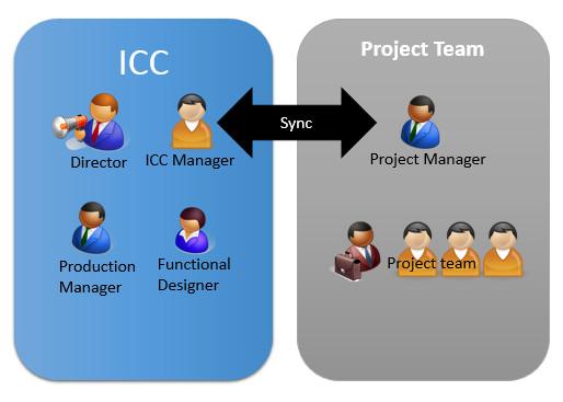 ICC oriented development