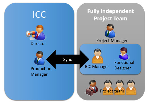 Independent Project Team